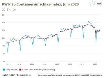 RWI/ISL-Containerumschlag-Index, Juni 2020