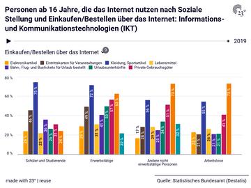 Personen ab 16 Jahre, die das Internet nutzen nach Soziale Stellung und Einkaufen/Bestellen über das Internet: Informations- und Kommunikationstechnologien (IKT)