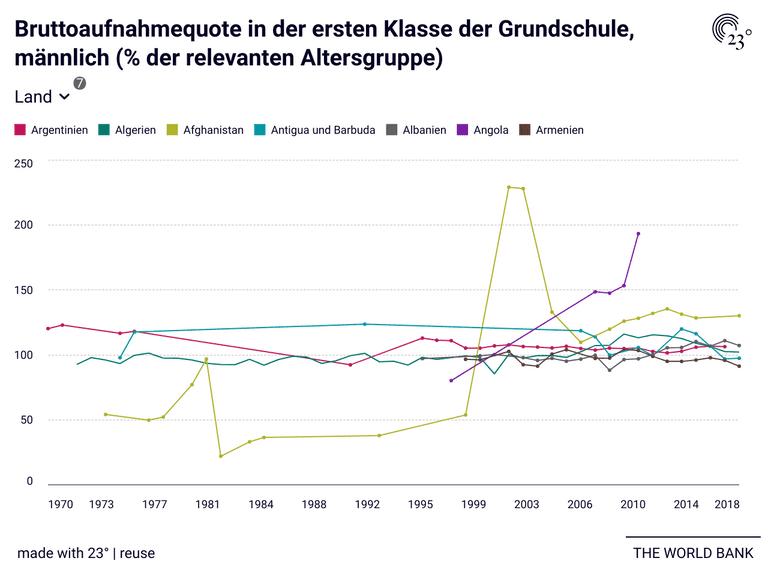 Bruttoaufnahmequote in der ersten Klasse der Grundschule, männlich (% der relevanten Altersgruppe)