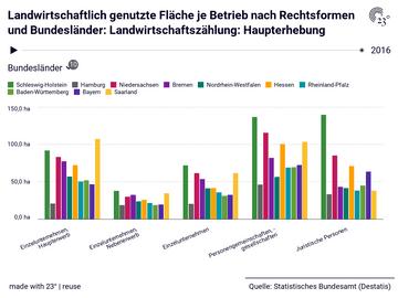 Landwirtschaftlich genutzte Fläche je Betrieb nach Rechtsformen und Bundesländer: Landwirtschaftszählung: Haupterhebung