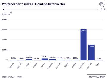Waffenexporte (SIPRI-Trendindikatorwerte)