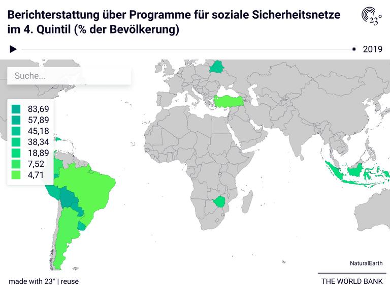 Berichterstattung über Programme für soziale Sicherheitsnetze im 4. Quintil (% der Bevölkerung)