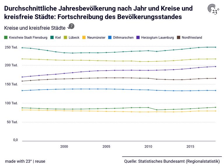 Durchschnittliche Jahresbevölkerung nach Jahr und Kreise und kreisfreie Städte: Fortschreibung des Bevölkerungsstandes