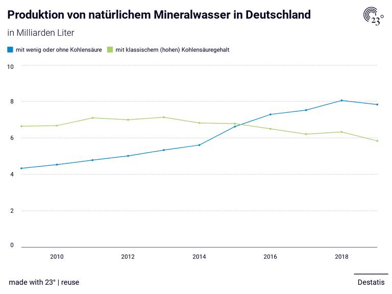 Produktion von natürlichem Mineralwasser in Deutschland