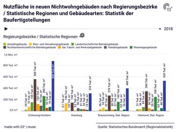 Nutzfläche in neuen Nichtwohngebäuden nach Regierungsbezirke / Statistische Regionen und Gebäudearten: Statistik der Baufertigstellungen