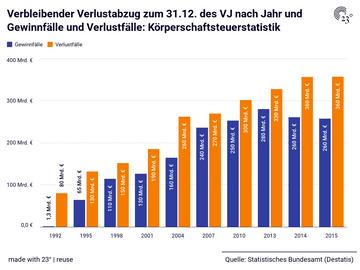 Verbleibender Verlustabzug zum 31.12. des VJ nach Jahr und Gewinnfälle und Verlustfälle: Körperschaftsteuerstatistik
