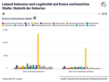 Lebend Geborene nach Legitimität und Kreise und kreisfreie Städte: Statistik der Geburten