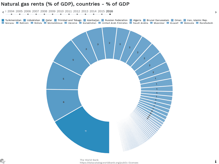 Natural gas rents (% of GDP), countries - % of GDP