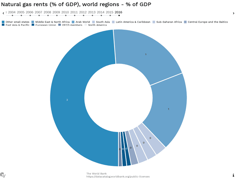 Natural gas rents (% of GDP), world regions - % of GDP