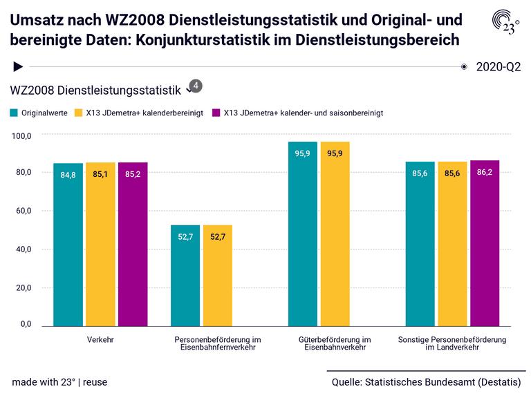 Umsatz nach WZ2008 Dienstleistungsstatistik und Original- und bereinigte Daten: Konjunkturstatistik im Dienstleistungsbereich