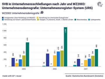 SVB in Unternehmensschließungen nach Jahr und WZ2003: Unternehmensdemografie: Unternehmensregister-System (URS)