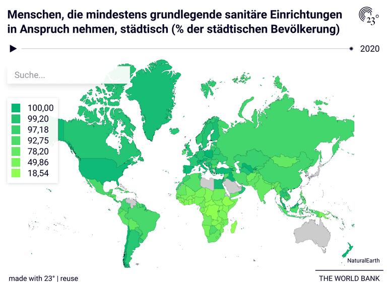 Menschen, die mindestens grundlegende sanitäre Einrichtungen in Anspruch nehmen, städtisch (% der städtischen Bevölkerung)