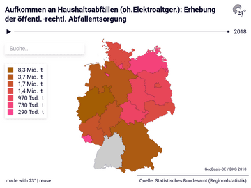 Aufkommen an Haushaltsabfällen (oh.Elektroaltger.): Erhebung der öffentl.-rechtl. Abfallentsorgung