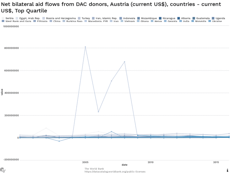 Net bilateral aid flows from DAC donors, Austria (current US$), countries - current US$, Top Quartile