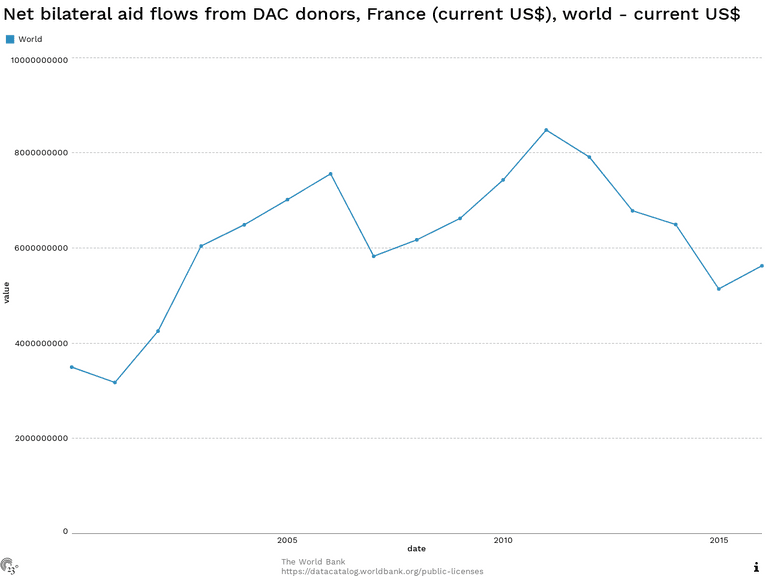 Net bilateral aid flows from DAC donors, France (current US$), world - current US$