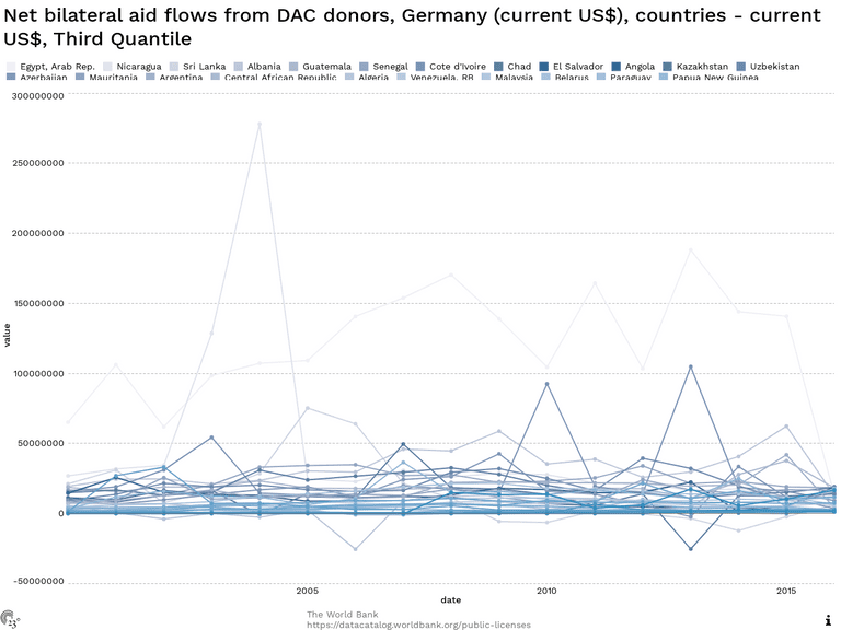 Net bilateral aid flows from DAC donors, Germany (current US$), countries - current US$, Third Quantile