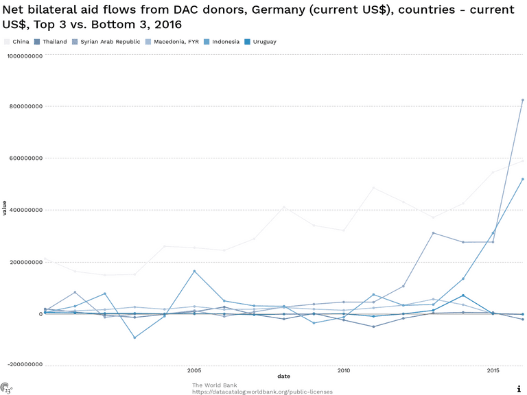Net bilateral aid flows from DAC donors, Germany (current US$), countries - current US$, Top 3 vs. Bottom 3, 2016