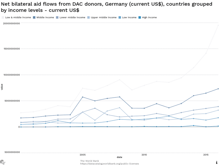 Net bilateral aid flows from DAC donors, Germany (current US$), countries grouped by income levels - current US$