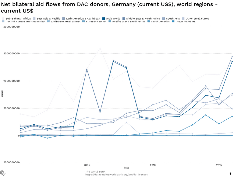 Net bilateral aid flows from DAC donors, Germany (current US$), world regions - current US$