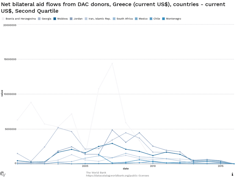 Net bilateral aid flows from DAC donors, Greece (current US$), countries - current US$, Second Quartile