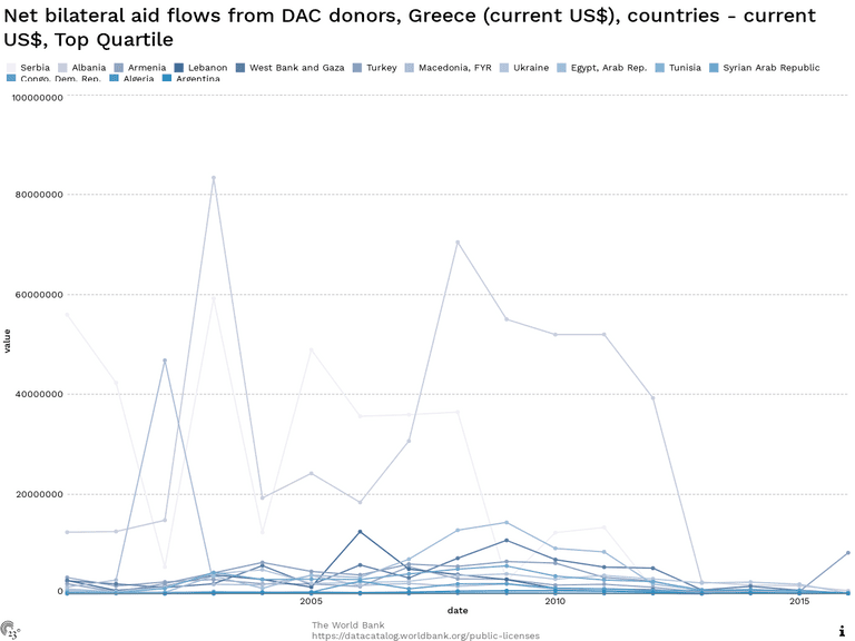 Net bilateral aid flows from DAC donors, Greece (current US$), countries - current US$, Top Quartile