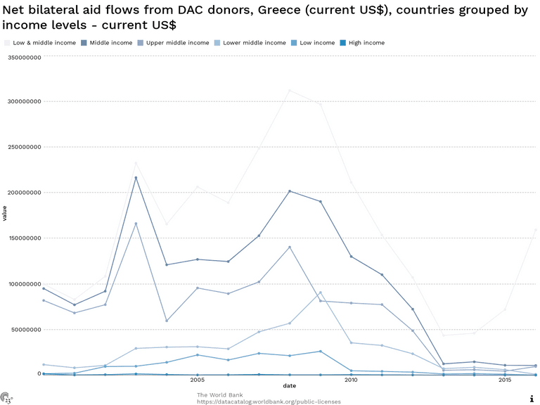 Net bilateral aid flows from DAC donors, Greece (current US$), countries grouped by income levels - current US$