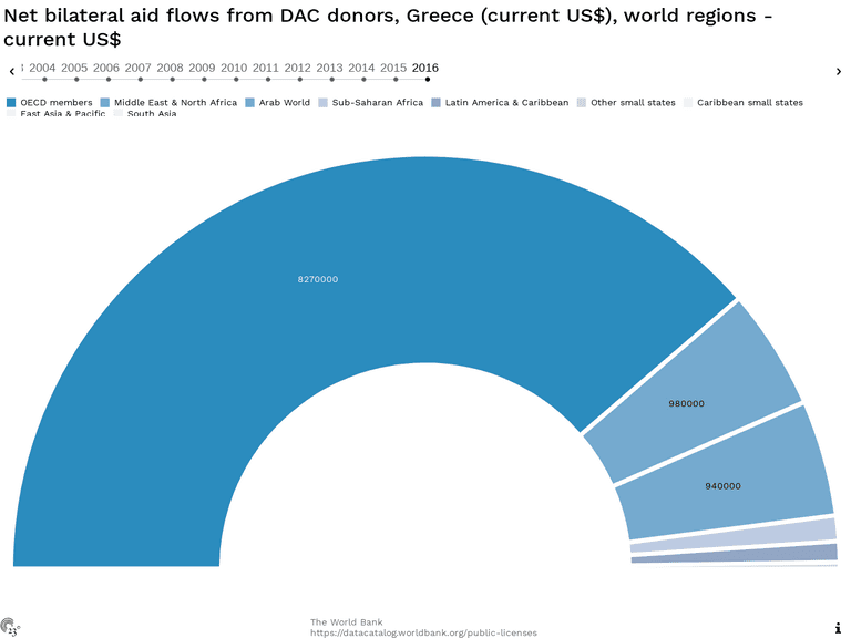 Net bilateral aid flows from DAC donors, Greece (current US$), world regions - current US$