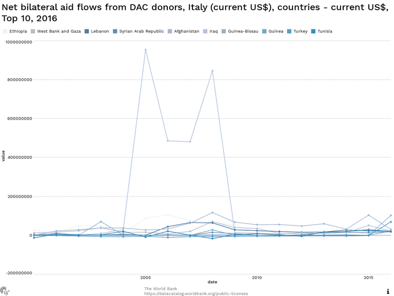 Net bilateral aid flows from DAC donors, Italy (current US$), countries - current US$, Top 10, 2016