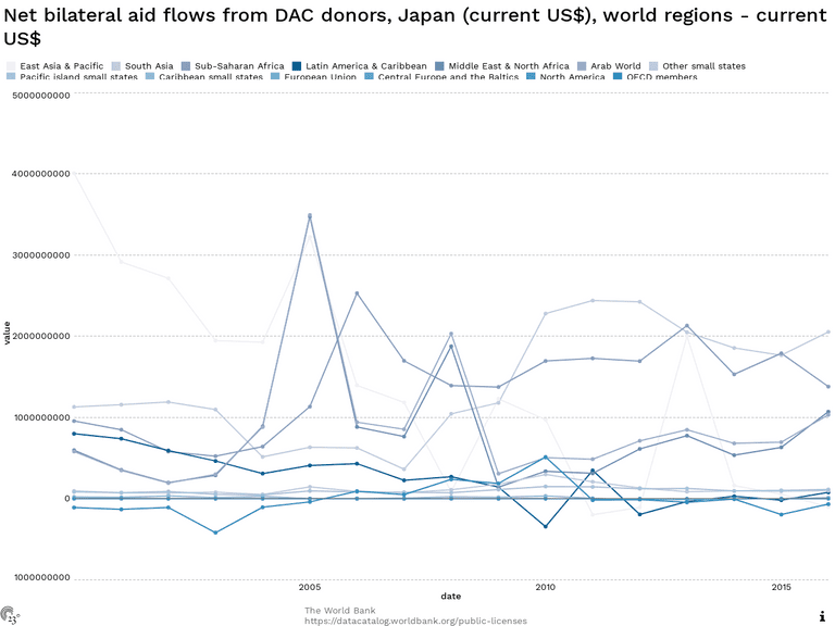 Net bilateral aid flows from DAC donors, Japan (current US$), world regions - current US$
