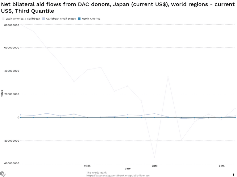 Net bilateral aid flows from DAC donors, Japan (current US$), world regions - current US$, Third Quantile