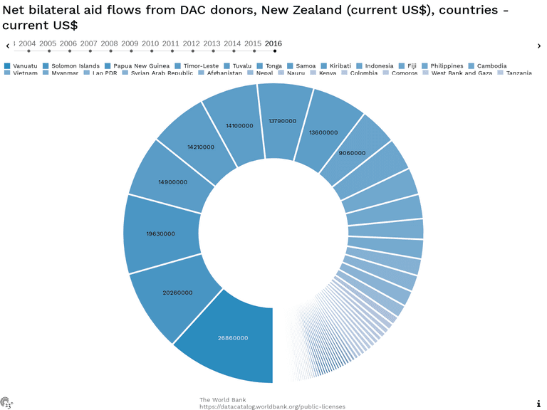 Net bilateral aid flows from DAC donors, New Zealand (current US$), countries - current US$