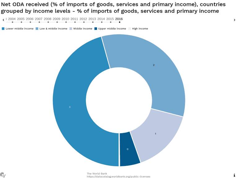 Net ODA received (% of imports of goods, services and primary income), countries grouped by income levels - % of imports of goods, services and primary income