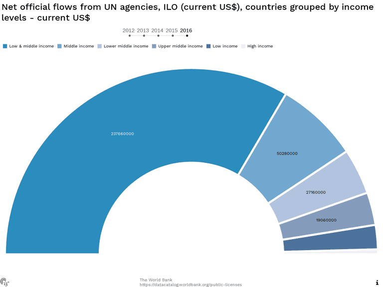 Net official flows from UN agencies, ILO (current US$), countries grouped by income levels - current US$