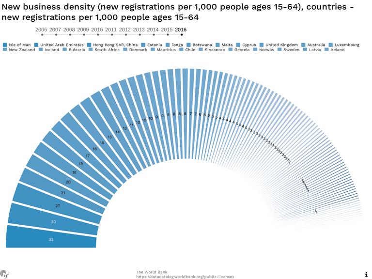 New business density (new registrations per 1,000 people ages 15-64), countries - new registrations per 1,000 people ages 15-64
