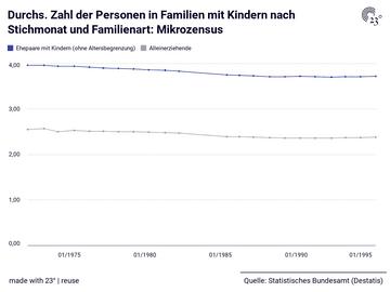Durchs. Zahl der Personen in Familien mit Kindern nach Stichmonat und Familienart: Mikrozensus