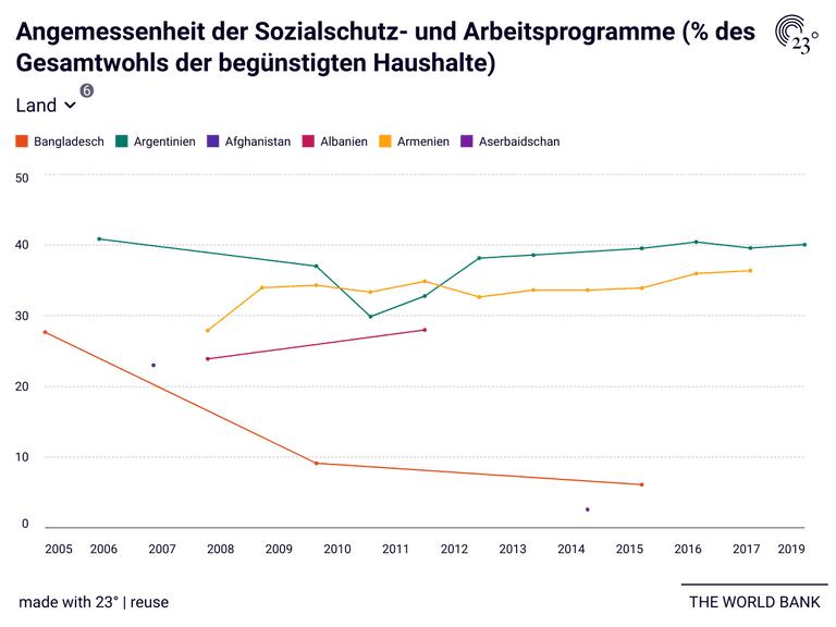 Angemessenheit der Sozialschutz- und Arbeitsprogramme (% des Gesamtwohls der begünstigten Haushalte)