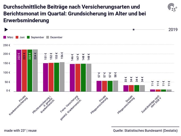 Durchschnittliche Beiträge nach Versicherungsarten und Berichtsmonat im Quartal: Grundsicherung im Alter und bei Erwerbsminderung
