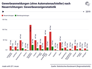Gewerbeanmeldungen (ohne Automatenaufsteller) nach Neuerrichtungen: Gewerbeanzeigenstatistik