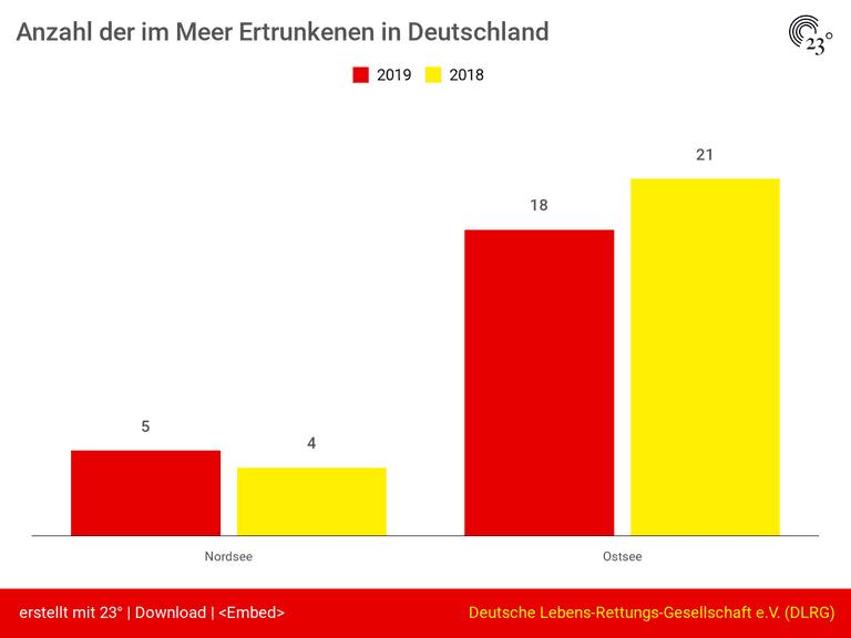 Anzahl der im Meer Ertrunkenen in Deutschland