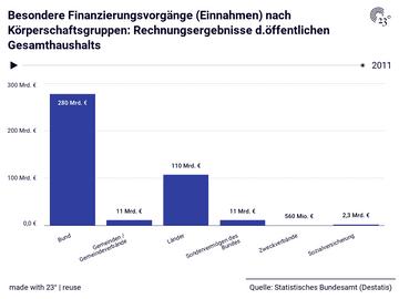 Besondere Finanzierungsvorgänge (Einnahmen) nach Körperschaftsgruppen: Rechnungsergebnisse d.öffentlichen Gesamthaushalts