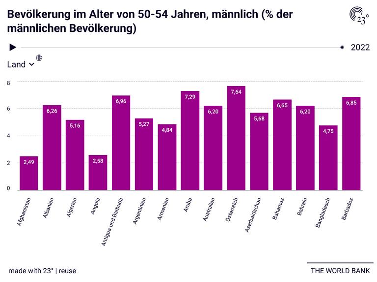 Bevölkerung im Alter von 50-54 Jahren, männlich (% der männlichen Bevölkerung)