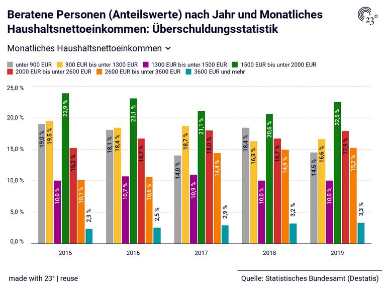 Beratene Personen (Anteilswerte) nach Jahr und Monatliches Haushaltsnettoeinkommen: Überschuldungsstatistik