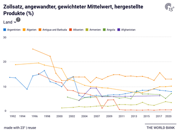 Zollsatz, angewandter, gewichteter Mittelwert, hergestellte Produkte (%)