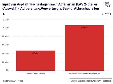 Input von Asphaltmischanlagen nach Abfallarten (EAV 2-Steller (Auswahl)): Aufbereitung,Verwertung v. Bau- u. Abbruchabfällen