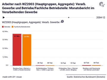 Arbeiter nach WZ2003 (Hauptgruppen, Aggregate): Verarb. Gewerbe und Betriebe/Fachliche Betriebsteile: Monatsbericht im Verarbeitenden Gewerbe