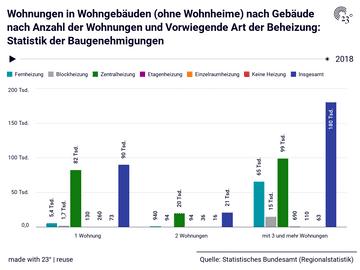 Wohnungen in Wohngebäuden (ohne Wohnheime) nach Gebäude nach Anzahl der Wohnungen und Vorwiegende Art der Beheizung: Statistik der Baugenehmigungen