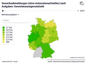 Gewerbeabmeldungen (ohne Automatenaufsteller) nach Aufgaben: Gewerbeanzeigenstatistik