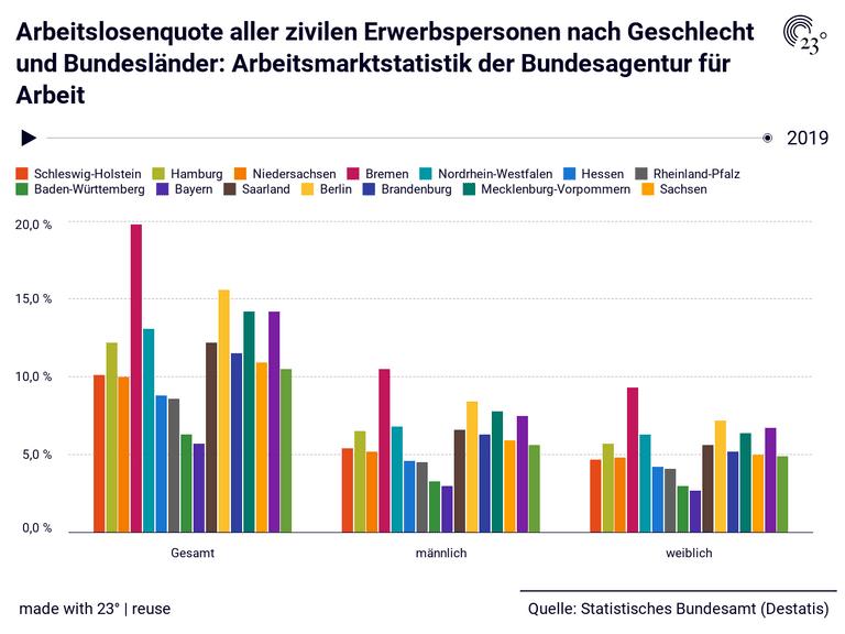 Arbeitslosenquote aller zivilen Erwerbspersonen nach Geschlecht und Bundesländer: Arbeitsmarktstatistik der Bundesagentur für Arbeit