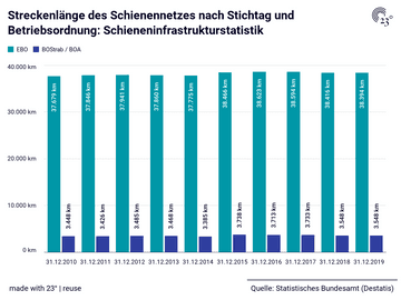 Streckenlänge des Schienennetzes nach Stichtag und Betriebsordnung: Schieneninfrastrukturstatistik