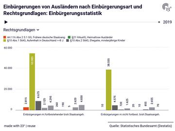 Einbürgerungen von Ausländern nach Einbürgerungsart und Rechtsgrundlagen: Einbürgerungsstatistik